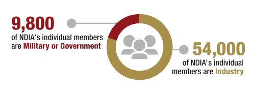 NDIA Individual Members